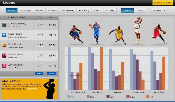 NBA Scoring Stats