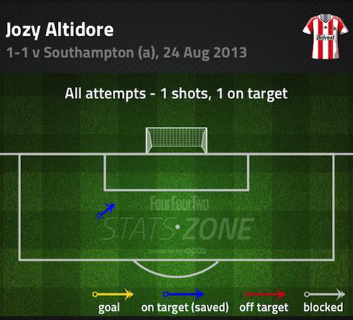 Jozy Altidore Shots Southampton v Sunderland