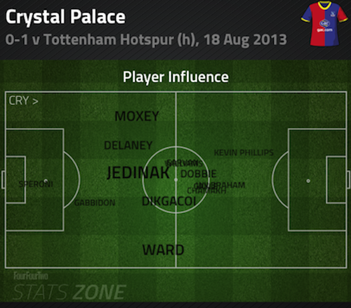 Mile Jedinak - Crystal Palce v Tottenham influence