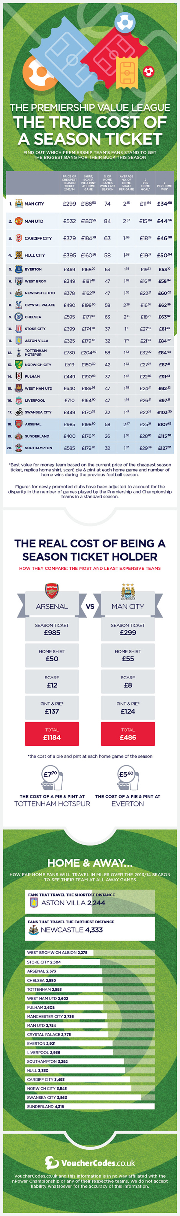Premier League Season Ticket Infographic