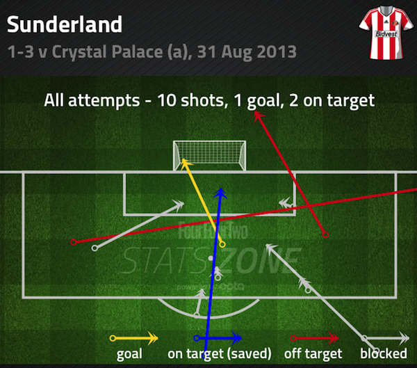 Sunderland shots v Crystal Palace 31/08/2013