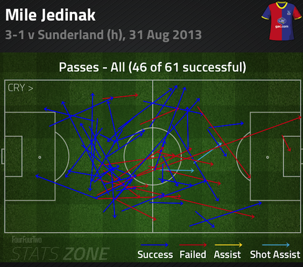 Mile Jedinak passing: Crystal Palace v Sunderland