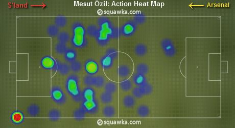 Ozil heat map