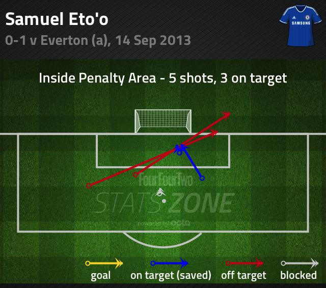 Samuel Eto'o shots Chelsea v Everton