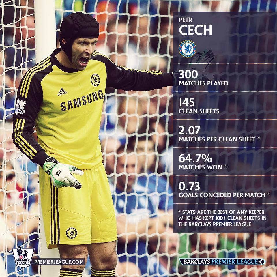 Petr Cech infographic