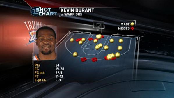Kevin Durant shot chart