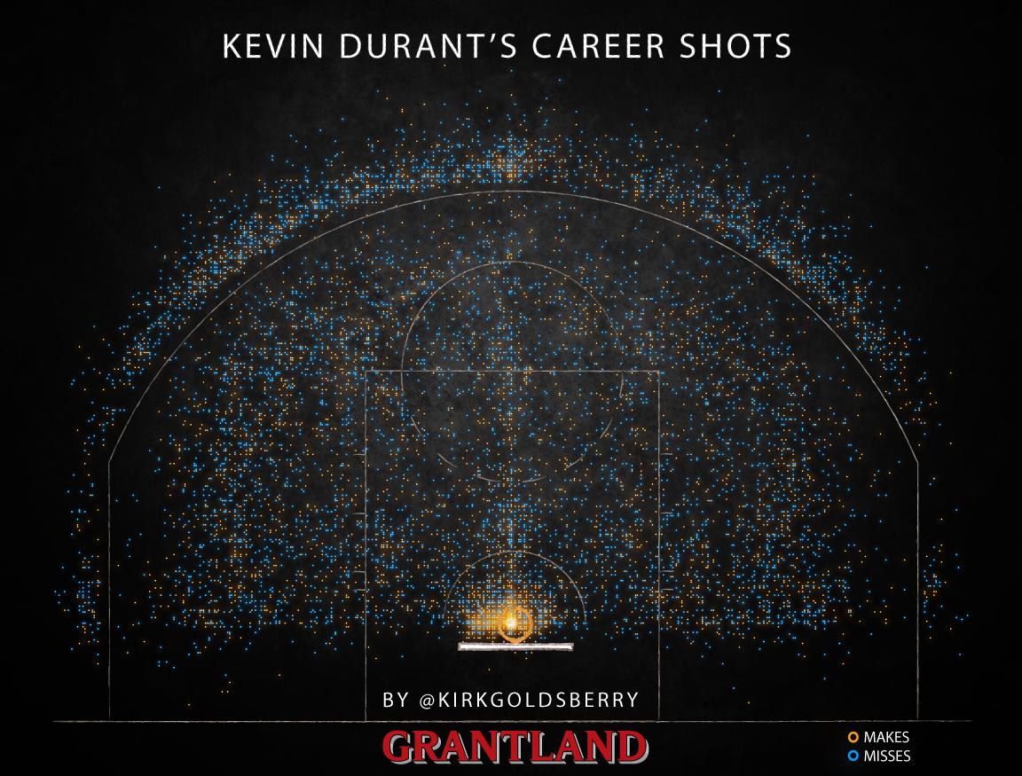 KD career shots