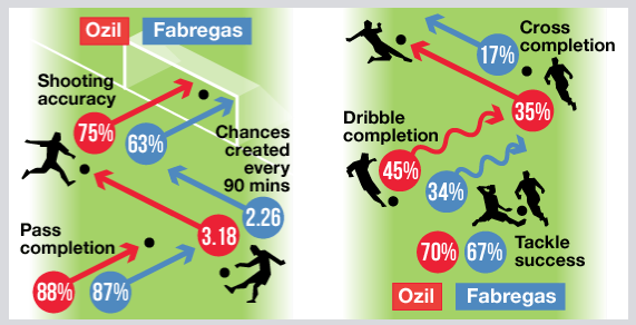Chelsea Cesc Fabregas v Arsenal Mesut Ozil infographic
