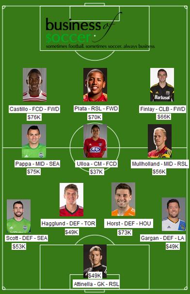 MLS-Moneyball