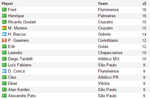 topscorer-brazil