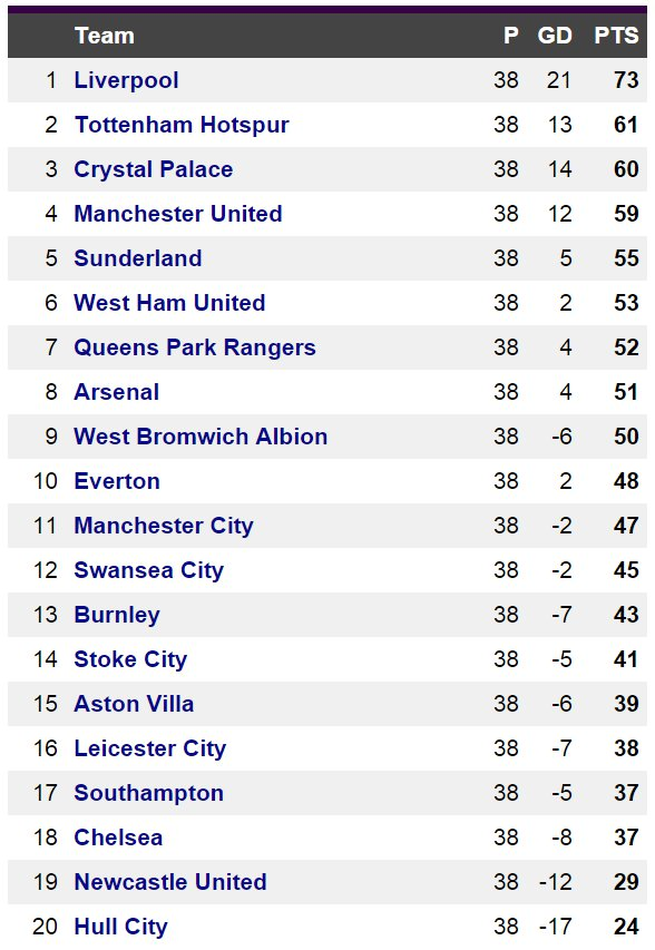 Premier League table based on English goals only