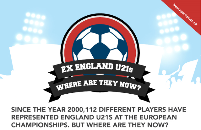 Chelsea & Liverpool legends among most successful former England U21 stars
