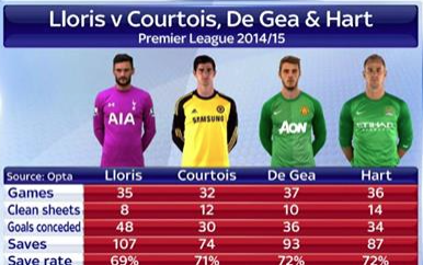 Goalkeeper stats