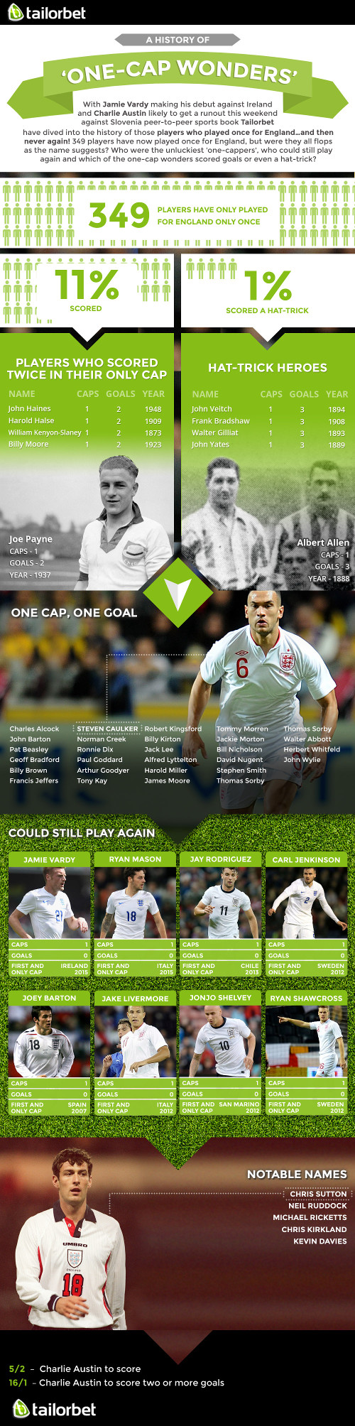 one-cap-wonders-Tailorbet-infographic-v3