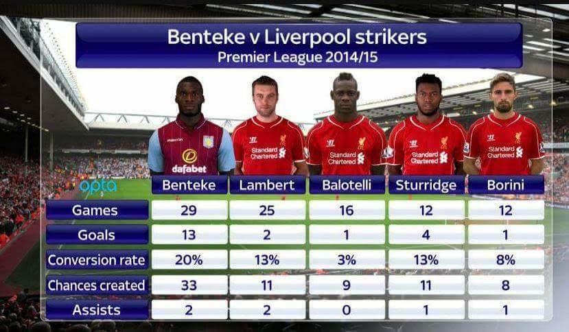 Liverpool striker stats