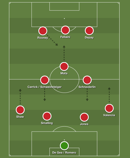 Man United possible formation 1