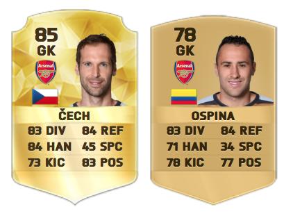 Arsenal goalkeeper's on FIFA 16