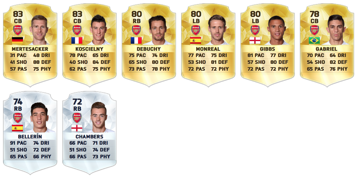Arsenal defender's on FIFA 16
