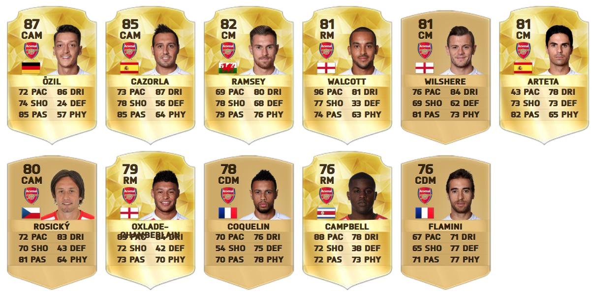 Arsenal midfielders on FIFA 16