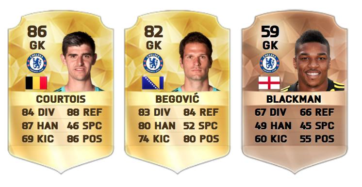 Chelsea goalkeepers FIFA