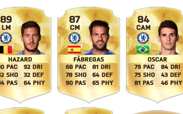 Best Chelsea XI according to FIFA 16: Mourinho favourite and £42m worth of summer buys miss out